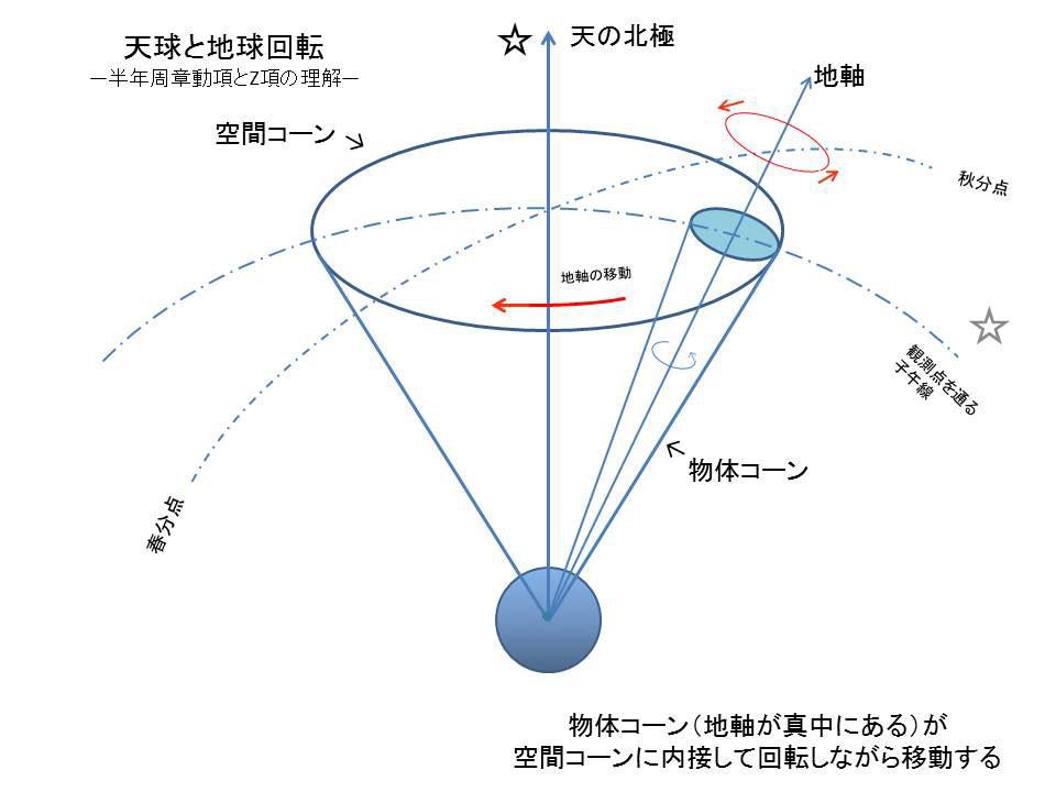 図6. 太陽の引力で引き起こされる地軸の天空に対する半年周期の運動 (半年周章動) と地球の自転の様子
