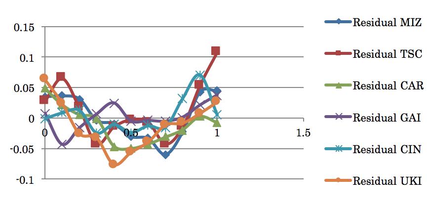 図3. 緯度変化の方程式をx,yだけで解いた時の各観測所の観測値の残差 (横軸は1900年からの年数、縦軸は角度の秒、以下の図も同じ)