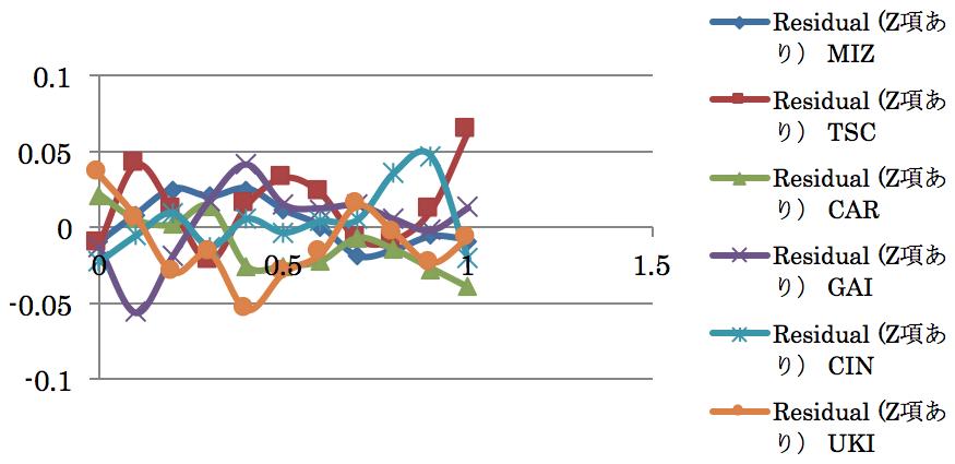 図5. x, y に z を未知数に加えて方程式を解いた時の各観測所の観測値の残差